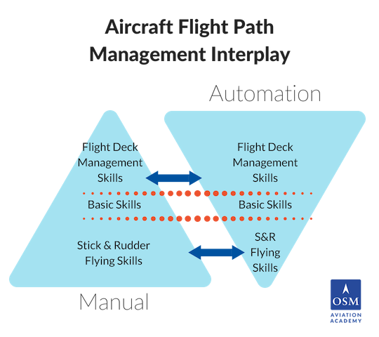 Flight DeckManagementSkills