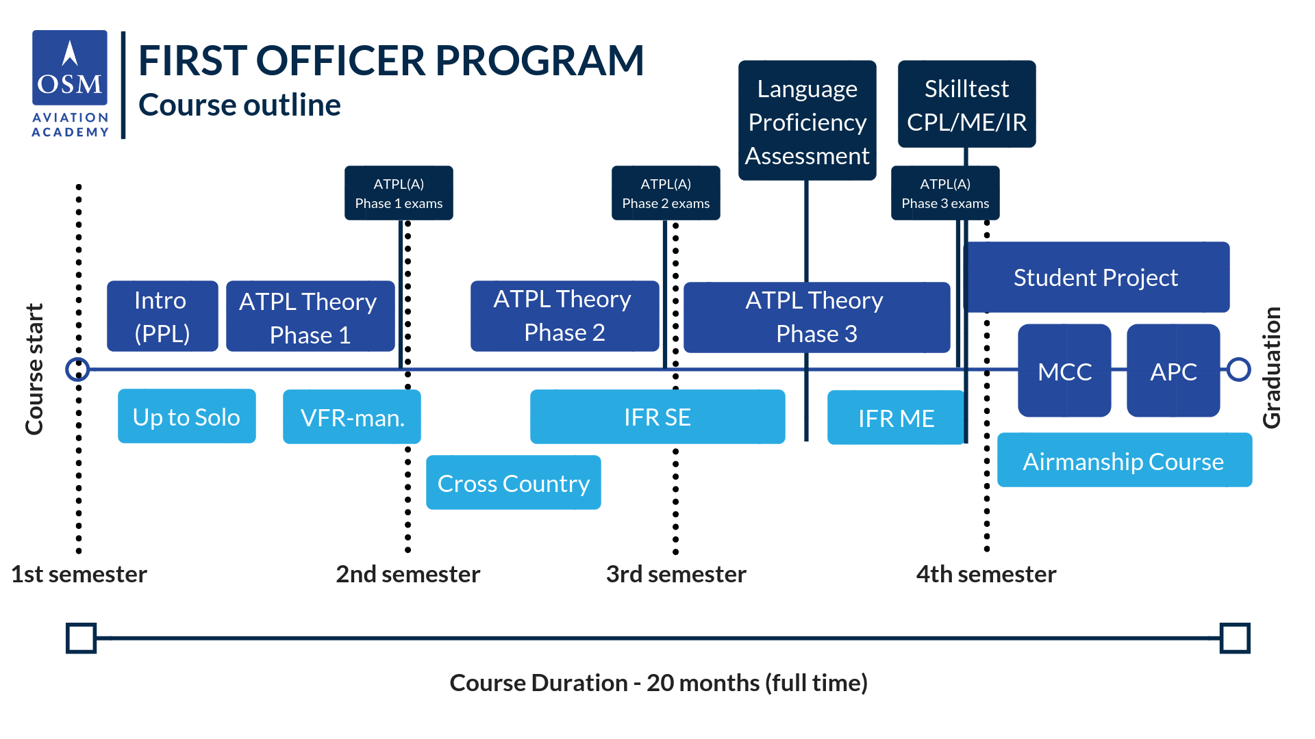 Course timeline OSM Aviation Academy
