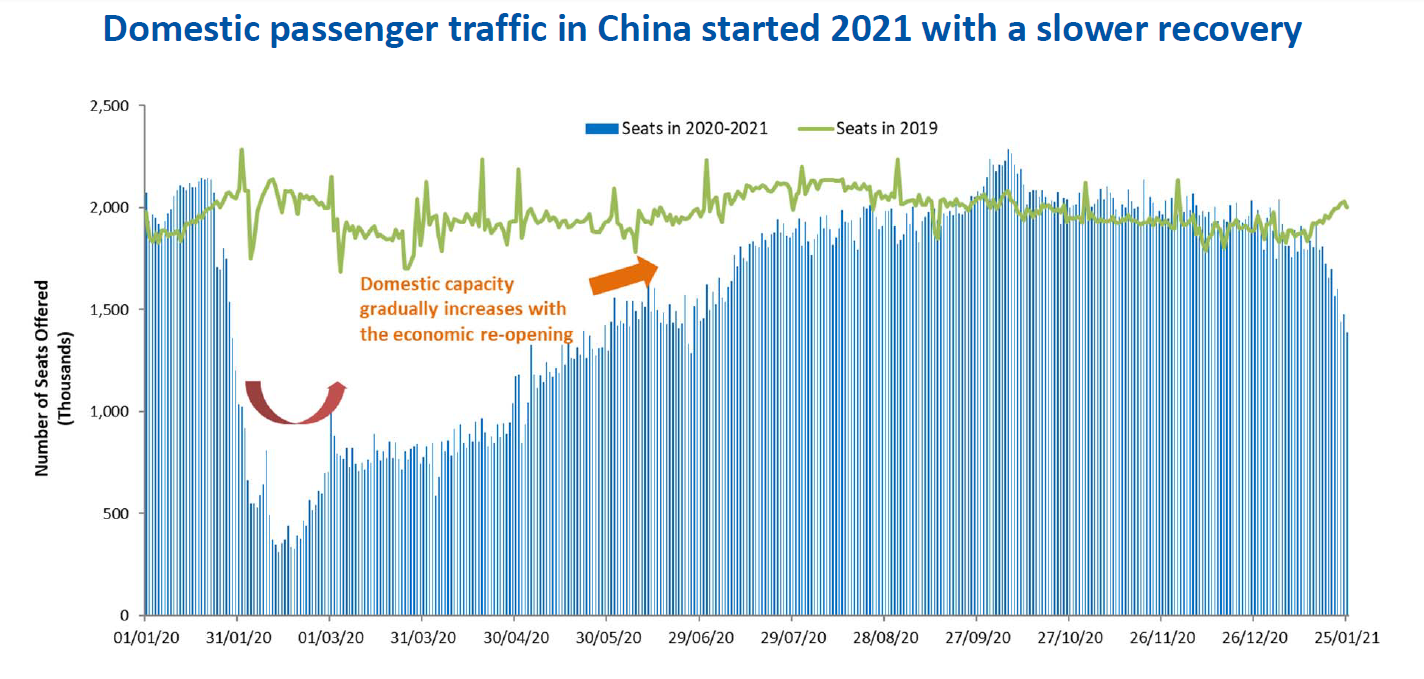 2021 Q1 report - ICAO Domestic passenger traffic in China 2020 vs 2021