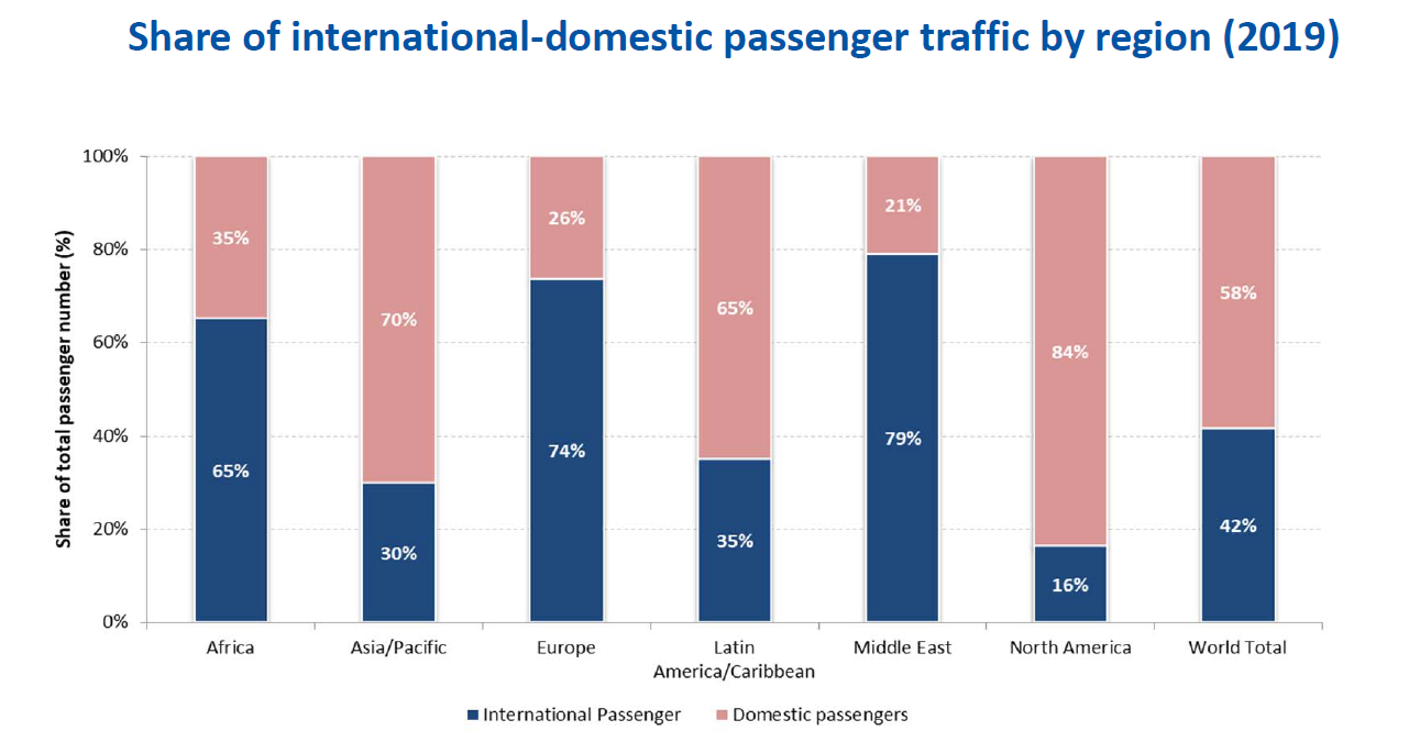 2021 Q1 report - ICAO Share of international-domestic passenger traffic by region (2019)