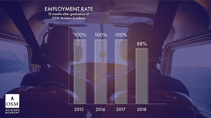 Employment rate graph for OSM Aviation Academy